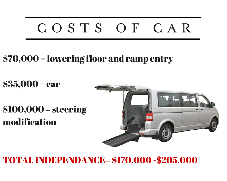 costs of car